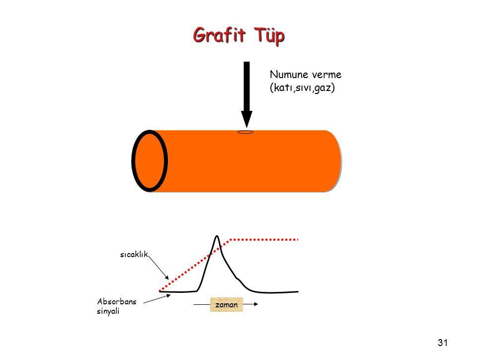 31 Grafit Tüp Numune verme (katı,sıvı,gaz) sıcaklık Absorbans sinyali zaman