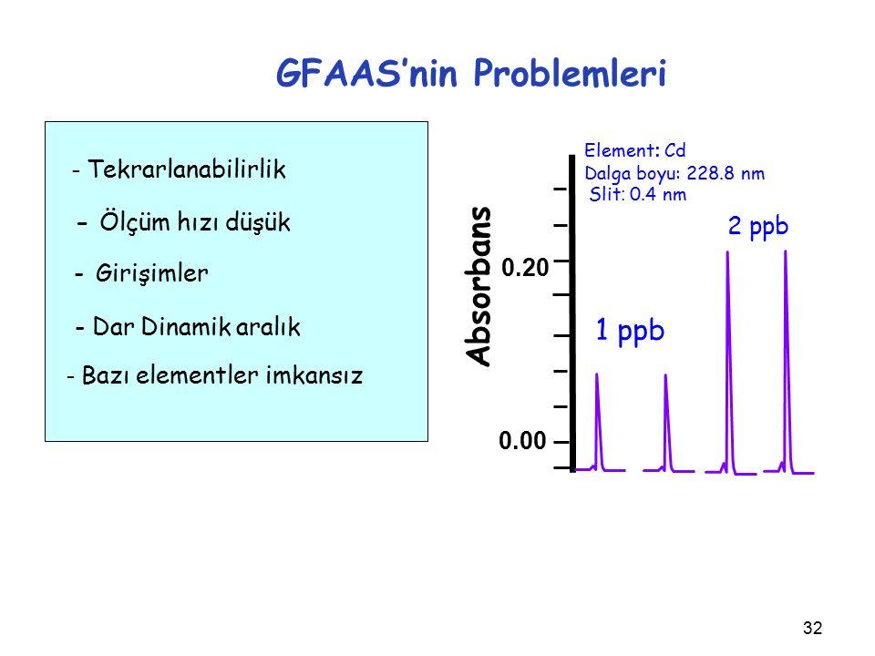 32 GFAAS'nin Problemleri 1 ppb 2 ppb Element : Cd Dalga boyu: 228.8 nm Slit : 0.4 nm 0.00 0.20 - Tekrarlanabilirlik - Ölçüm hızı düşük - Girişimler - Dar Dinamik aralık - Bazı elementler imkansız Absorbans