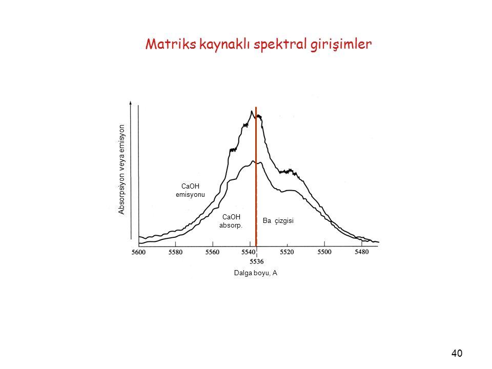 40 Matriks kaynaklı spektral girişimler Absorpsiyon veya emisyon CaOH emisyonu CaOH absorp.