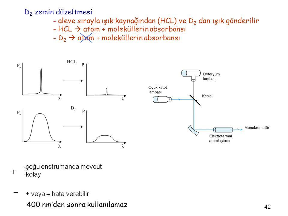 42 D 2 zemin düzeltmesi - aleve sırayla ışık kaynağından (HCL) ve D 2 dan ışık gönderilir - HCL  atom + moleküllerin absorbansı - D 2  atom  moleküllerin absorbansı   400 nm'den sonra kullanılamaz