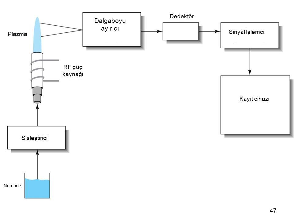 47 Plazma Numune Sisleştirici RF güç kaynağı Dalgaboyu ayırıcı Dedektör Sinyal İşlemci Kayıt cihazı