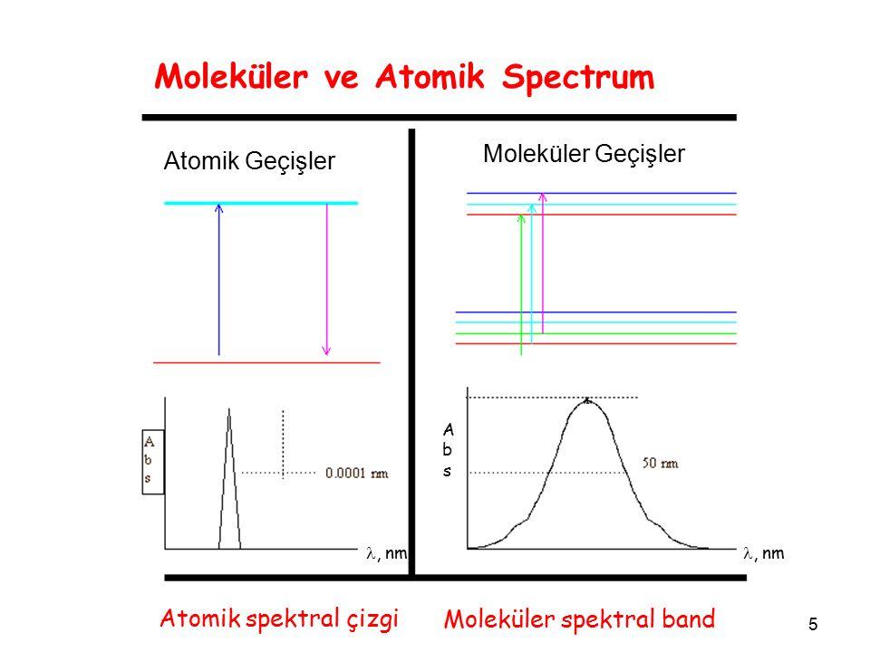 5 Moleküler ve Atomik Spectrum Atomik spektral çizgi Moleküler spektral band, nm AbsAbs Atomik Geçişler Moleküler Geçişler