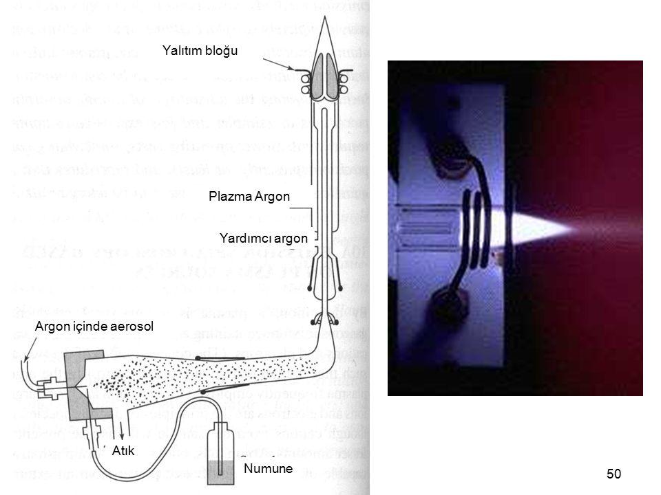 50 Yalıtım bloğu Plazma Argon Yardımcı argon Argon içinde aerosol Atık Numune