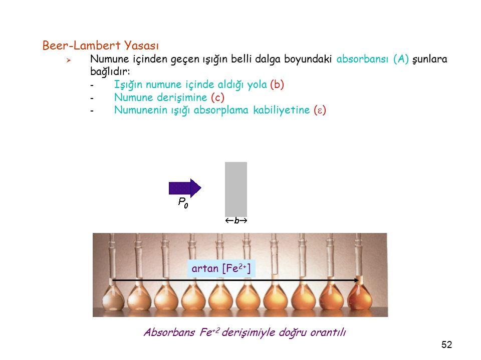 52 Beer-Lambert Yasası  Numune içinden geçen ışığın belli dalga boyundaki absorbansı (A) şunlara bağlıdır: - Işığın numune içinde aldığı yola (b) - Numune derişimine (c) - Numunenin ışığı absorplama kabiliyetine (  ) artan [Fe 2+ ] Absorbans Fe +2 derişimiyle doğru orantılı