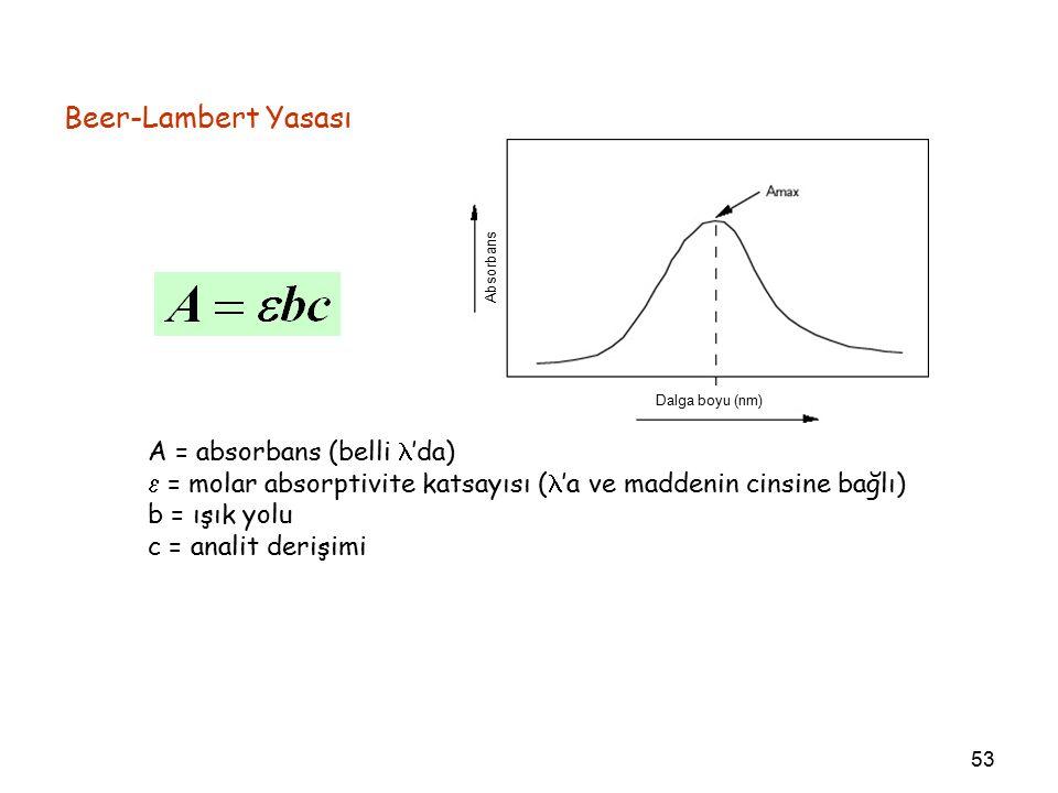 53 Beer-Lambert Yasası A = absorbans (belli 'da)  = molar absorptivite katsayısı ( 'a ve maddenin cinsine bağlı) b = ışık yolu c = analit derişimi Dalga boyu (nm) Absorbans