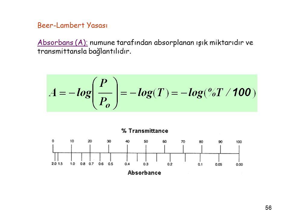 56 Beer-Lambert Yasası Absorbans (A) : numune tarafından absorplanan ışık miktarıdır ve transmittansla bağlantılıdır.