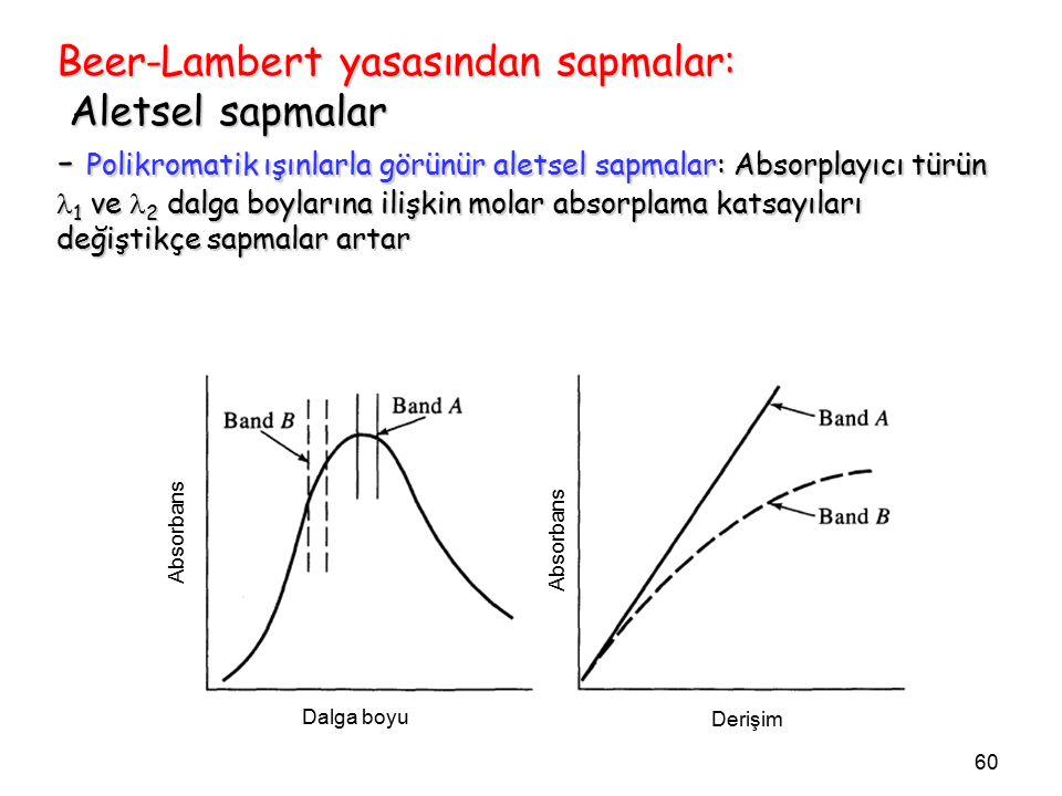 60 Beer-Lambert yasasından sapmalar: Aletsel sapmalar - Polikromatik ışınlarla görünür aletsel sapmalar: Absorplayıcı türün 1 ve 2 dalga boylarına ilişkin molar absorplama katsayıları değiştikçe sapmalar artar Absorbans Dalga boyu Derişim