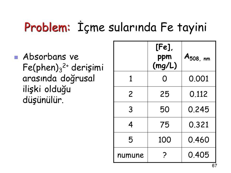 67 Problem: İçme sularında Fe tayini Absorbans ve Fe(phen) 3 2+ derişimi arasında doğrusal ilişki olduğu düşünülür.
