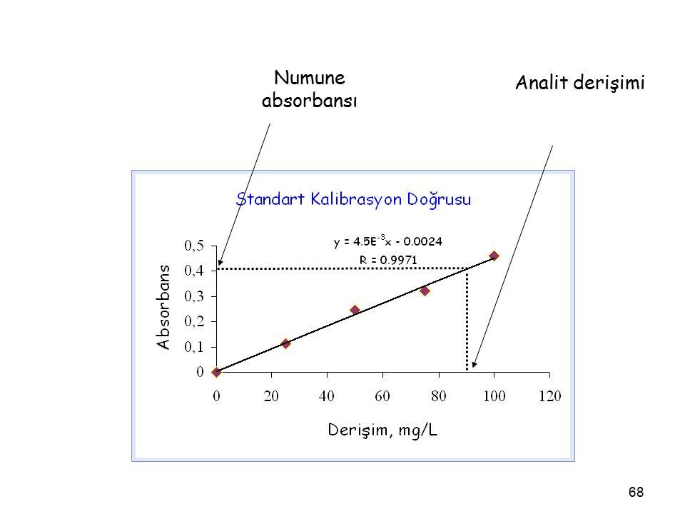 68 Numune absorbansı Analit derişimi