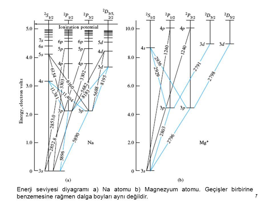 7 Enerji seviyesi diyagramı a) Na atomu b) Magnezyum atomu. Geçişler birbirine benzemesine rağmen dalga boyları aynı değildir.