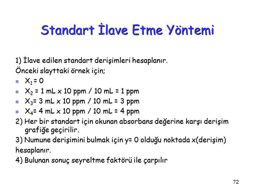 72 Standart İlave Etme Yöntemi 1) İlave edilen standart derişimleri hesaplanır.