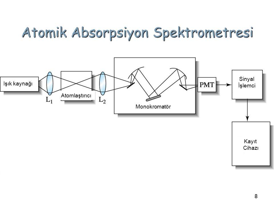 8 Atomik Absorpsiyon Spektrometresi Işık kaynağı Atomlaştırıcı Monokromatör Sinyal İşlemci Kayıt Cihazı