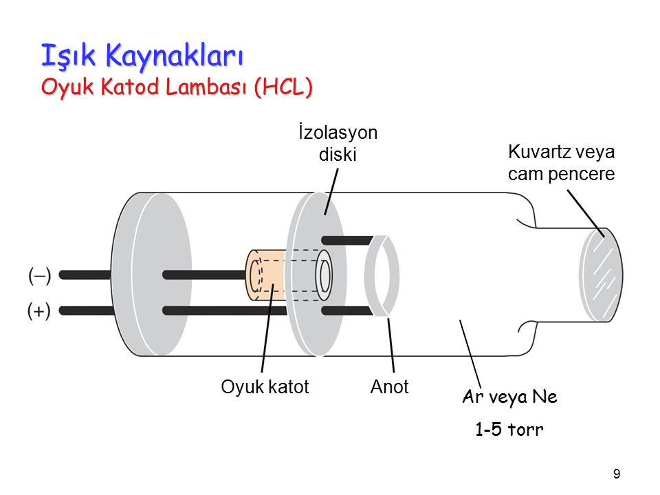 9 Işık Kaynakları Oyuk Katod Lambası (HCL) Ar veya Ne 1-5 torr İzolasyon diski Kuvartz veya cam pencere Oyuk katotAnot