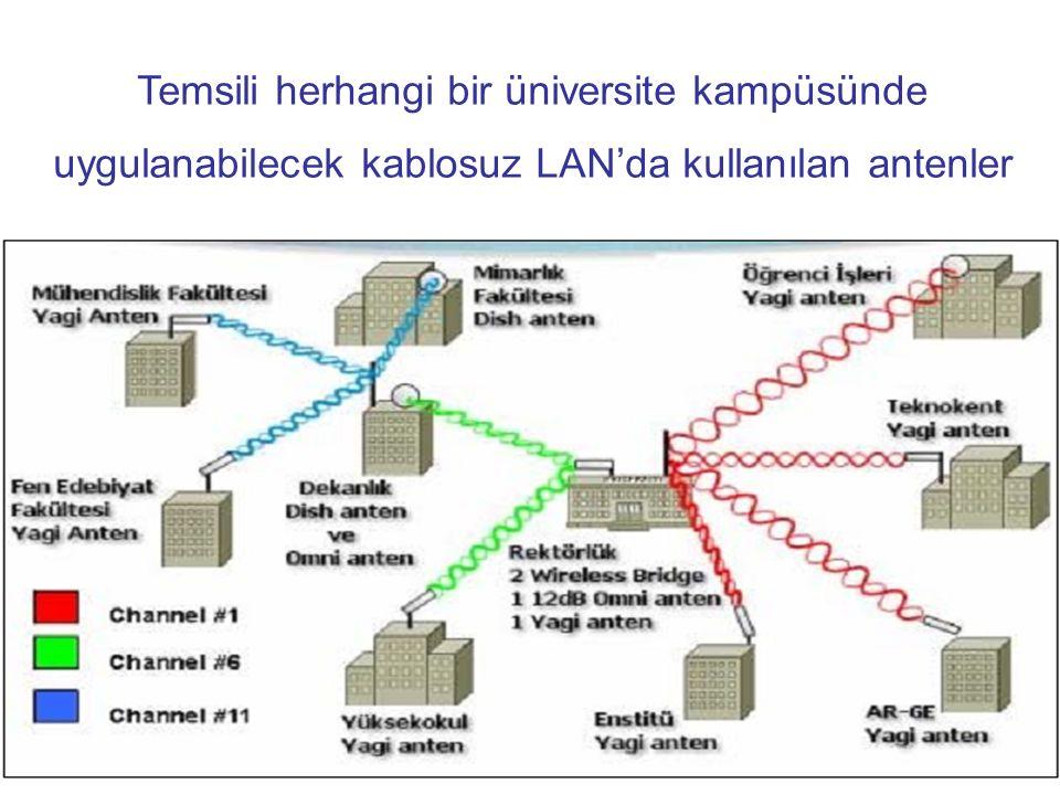 Temsili herhangi bir üniversite kampüsünde uygulanabilecek kablosuz LAN'da kullanılan antenler