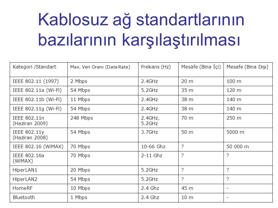 Kablosuz ağ standartlarının bazılarının karşılaştırılması Kategori /Standart Max. Veri Oranı (Data Rate) Frekans (Hz)Mesafe (Bina İçi)Mesafe (Bina Dış