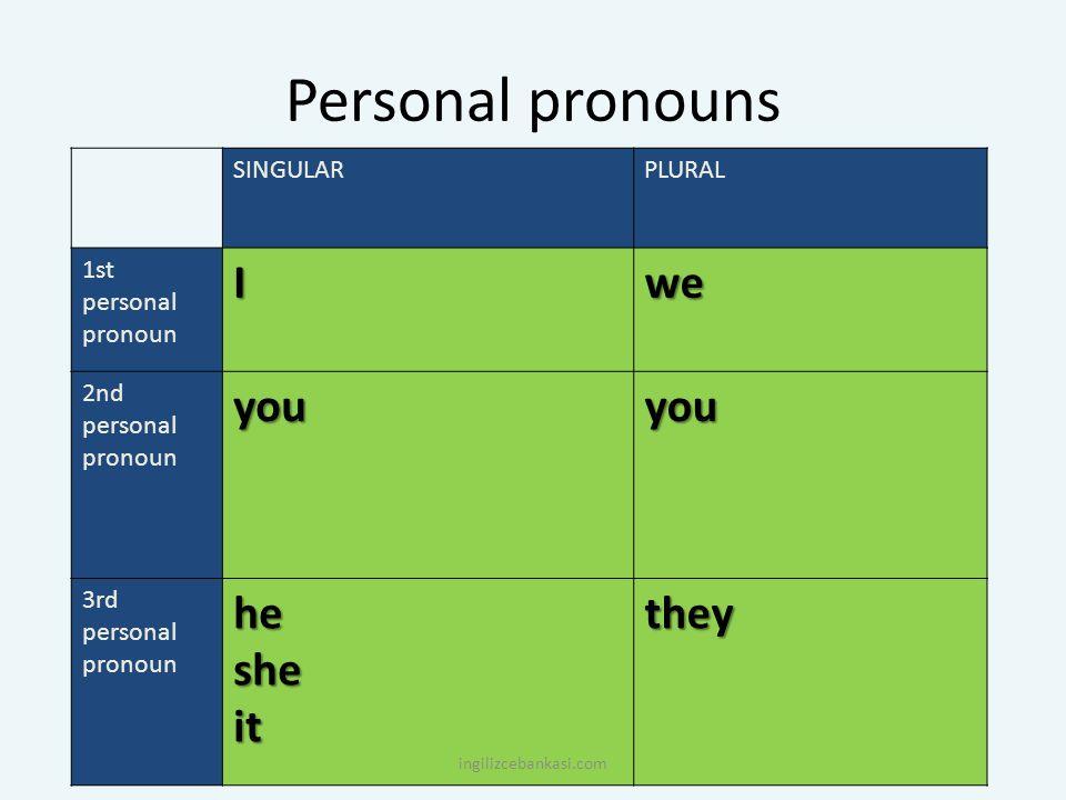 Personal pronouns SINGULARPLURAL 1st personal pronounIwe 2nd personal pronounyouyou 3rd personal pronounhesheitthey ingilizcebankasi.com