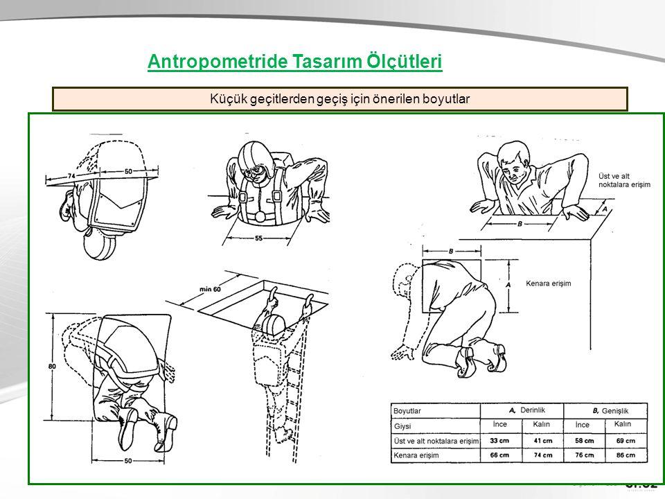Ergonomi-201 Küçük geçitlerden geçiş için önerilen boyutlar Antropometride Tasarım Ölçütleri