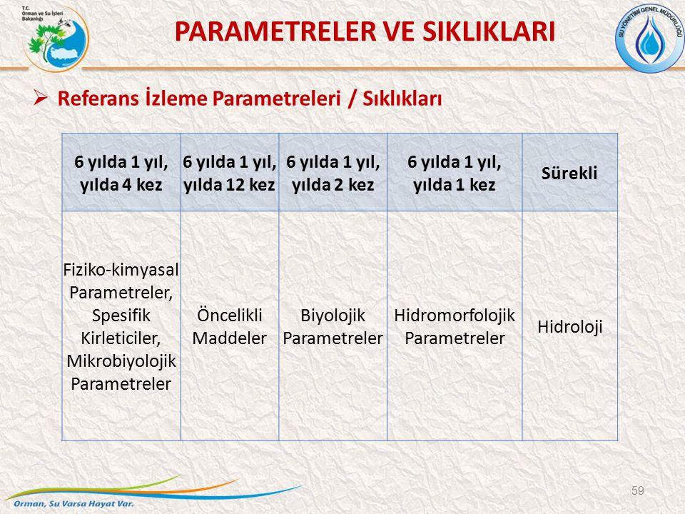 59  Referans İzleme Parametreleri / Sıklıkları PARAMETRELER VE SIKLIKLARI 6 yılda 1 yıl, yılda 4 kez 6 yılda 1 yıl, yılda 12 kez 6 yılda 1 yıl, yılda 2 kez 6 yılda 1 yıl, yılda 1 kez Sürekli Fiziko-kimyasal Parametreler, Spesifik Kirleticiler, Mikrobiyolojik Parametreler Öncelikli Maddeler Biyolojik Parametreler Hidromorfolojik Parametreler Hidroloji