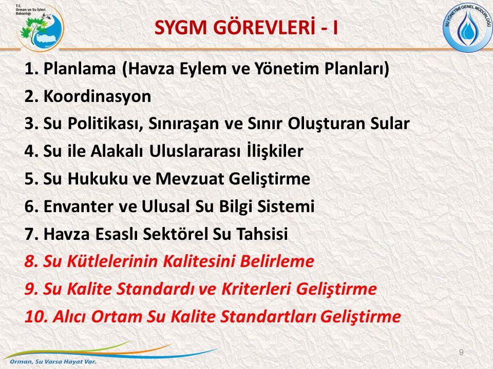 1.Planlama (Havza Eylem ve Yönetim Planları) 2. Koordinasyon 3.