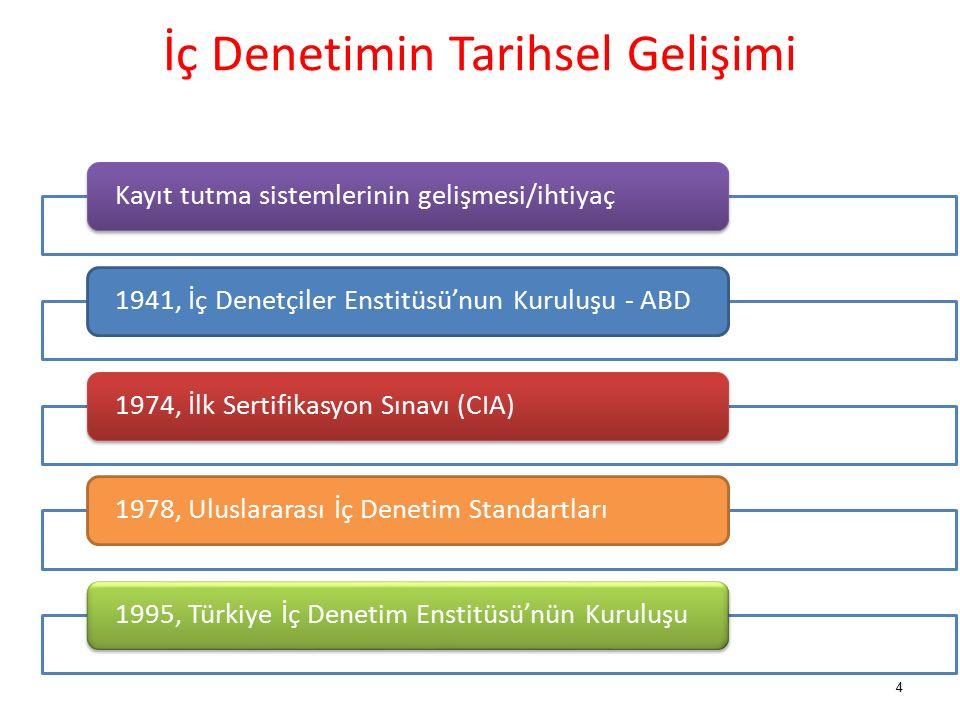 İç Denetimin Tarihsel Gelişimi Kayıt tutma sistemlerinin gelişmesi/ihtiyaç1941, İç Denetçiler Enstitüsü'nun Kuruluşu - ABD1974, İlk Sertifikasyon Sınavı (CIA)1978, Uluslararası İç Denetim Standartları1995, Türkiye İç Denetim Enstitüsü'nün Kuruluşu 4