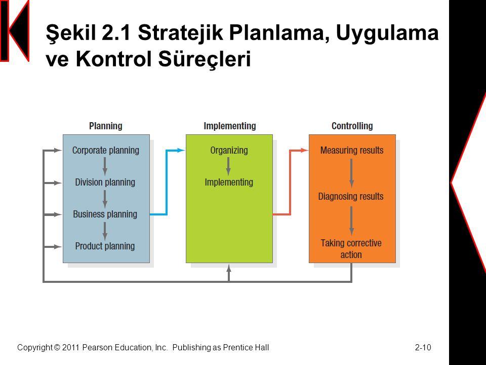 Şekil 2.1 Stratejik Planlama, Uygulama ve Kontrol Süreçleri Copyright © 2011 Pearson Education, Inc.