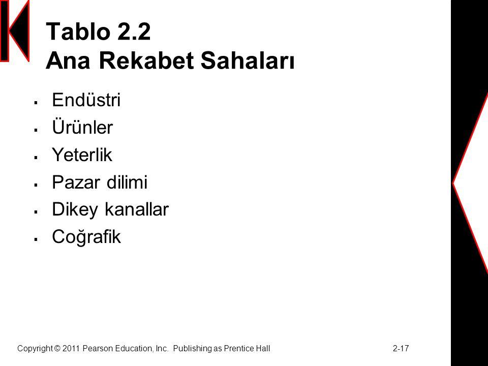 Tablo 2.2 Ana Rekabet Sahaları  Endüstri  Ürünler  Yeterlik  Pazar dilimi  Dikey kanallar  Coğrafik Copyright © 2011 Pearson Education, Inc.