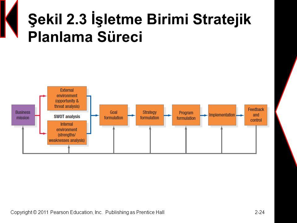 Şekil 2.3 İşletme Birimi Stratejik Planlama Süreci Copyright © 2011 Pearson Education, Inc.