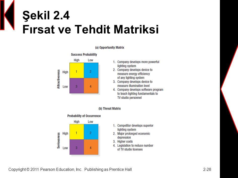 Şekil 2.4 Fırsat ve Tehdit Matriksi Copyright © 2011 Pearson Education, Inc.