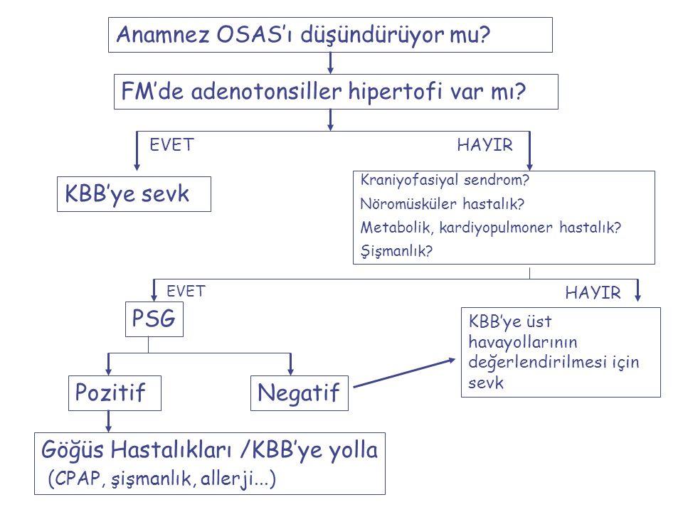 Anamnez OSAS'ı düşündürüyor mu. FM'de adenotonsiller hipertofi var mı.