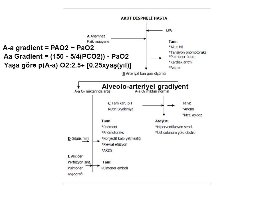 A-a gradient = PAO2 − PaO2 Aa Gradient = (150 - 5/4(PCO2)) - PaO2 Yaşa göre p(A-a) O2:2.5+ [0.25xyaş(yıl)] Alveolo-arteriyel gradiyent