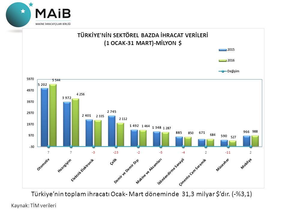 Kaynak: TİM verileri Türkiye'nin toplam ihracatı Ocak- Mart döneminde 31,3 milyar $'dır. (-%3,1)
