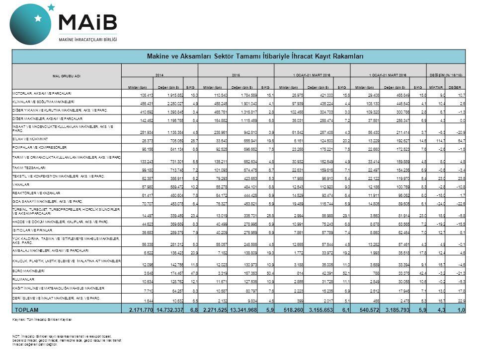 Makine ve Aksamları Sektör Tamamı İtibariyle İhracat Kayıt Rakamları MAL GRUBU ADI 201420151 OCAK-31 MART 2016 DEĞİŞİM (% 16/ 15) Miktar (ton)Değer (bin $)$/KGMiktar (ton)Değer (bin $)$/KGMiktar (ton)Değer (bin $)$/KGMiktar (ton)Değer (bin $)$/KGMİKTARDEĞER MOTORLAR, AKSAM VE PARÇALARI 106.4131.915.85218,0110.5401.784.56916,126.975421.00015,629.408465.84915,89,010,7 KLİMALAR VE SOĞUTMA MAKİNELERİ 456.4312.250.0274,9458.2451.901.0404,197.939435.2244,4108.130446.5404,110,42,6 DİĞER YIKAMA VE KURUTMA MAKİNELERİ, AKS.