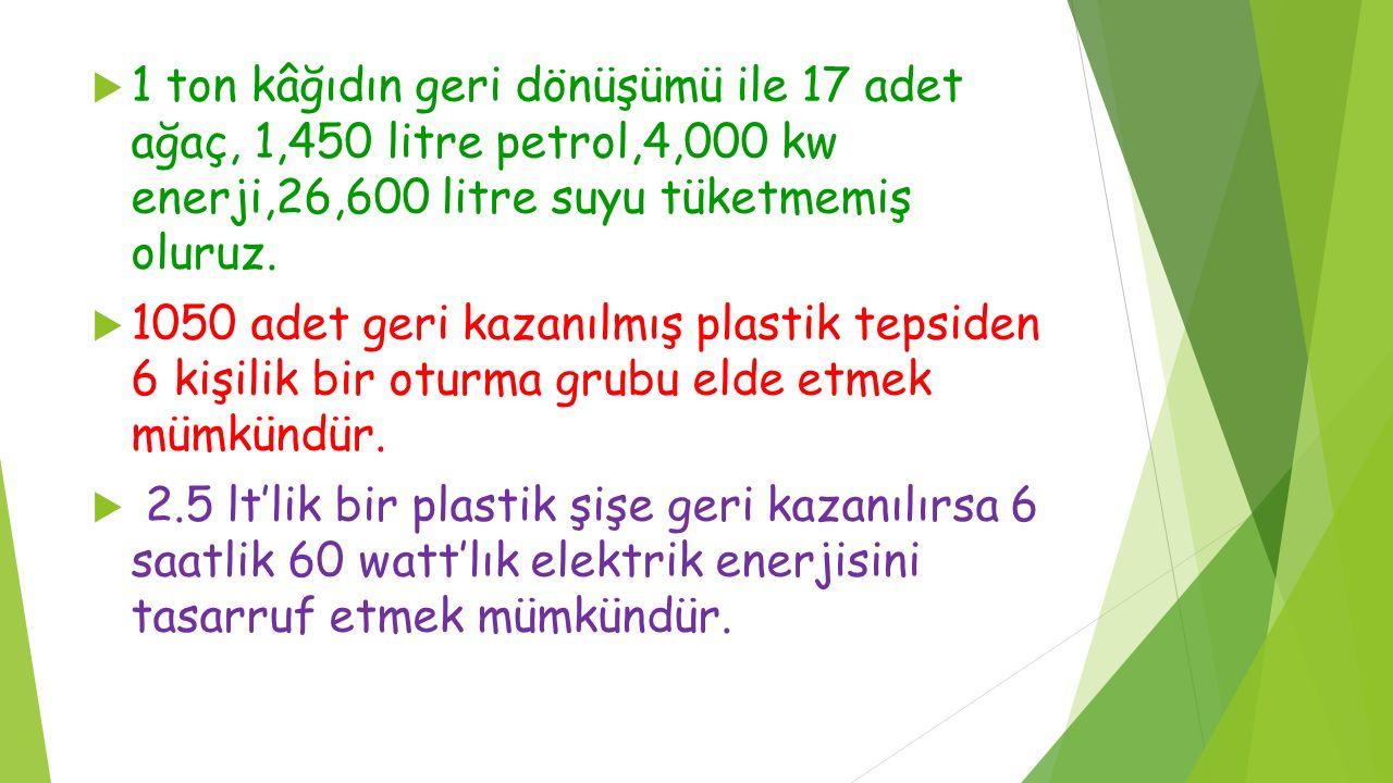  1 ton kâğıdın geri dönüşümü ile 17 adet ağaç, 1,450 litre petrol,4,000 kw enerji,26,600 litre suyu tüketmemiş oluruz.  1050 adet geri kazanılmış pl