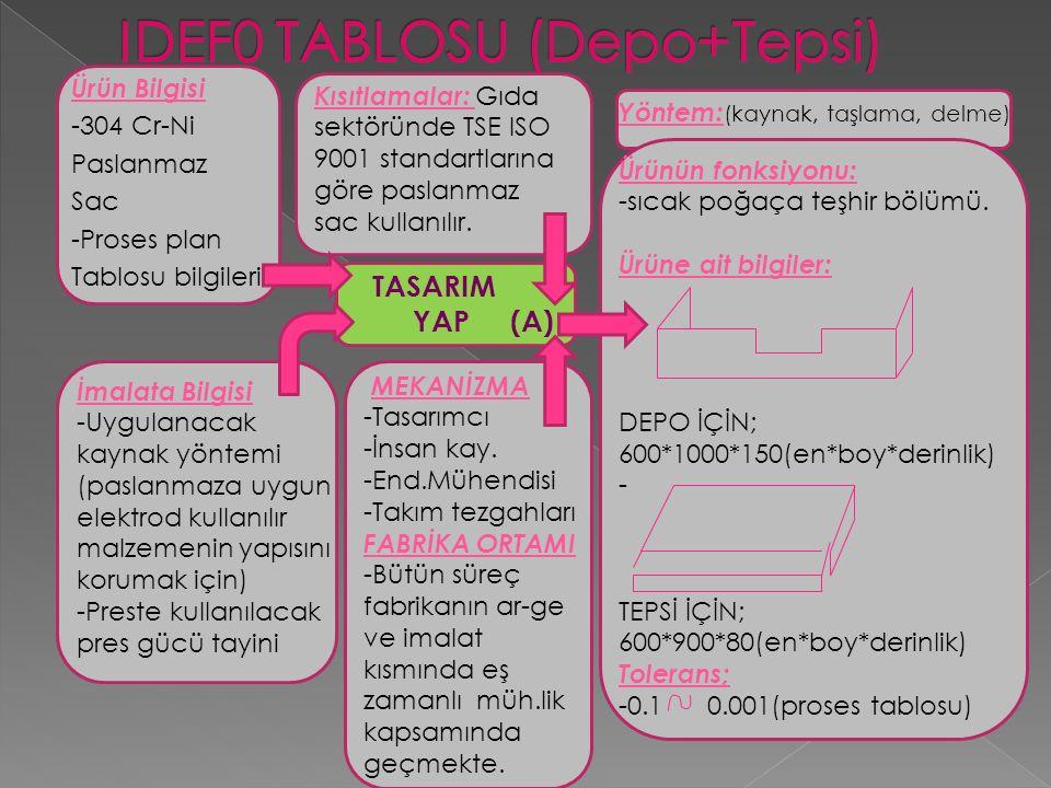 Ürün Bilgisi -304 Cr-Ni Paslanmaz Sac -Proses plan Tablosu bilgileri İmalata Bilgisi -Uygulanacak kaynak yöntemi (paslanmaza uygun elektrod kullanılır malzemenin yapısını korumak için) -Preste kullanılacak pres gücü tayini TASARIM YAP (A) Kısıtlamalar: Gıda sektöründe TSE ISO 9001 standartlarına göre paslanmaz sac kullanılır.