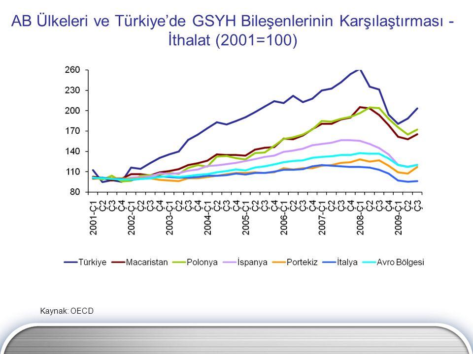 AB Ülkeleri ve Türkiye'de GSYH Bileşenlerinin Karşılaştırması - İthalat (2001=100) Kaynak: OECD