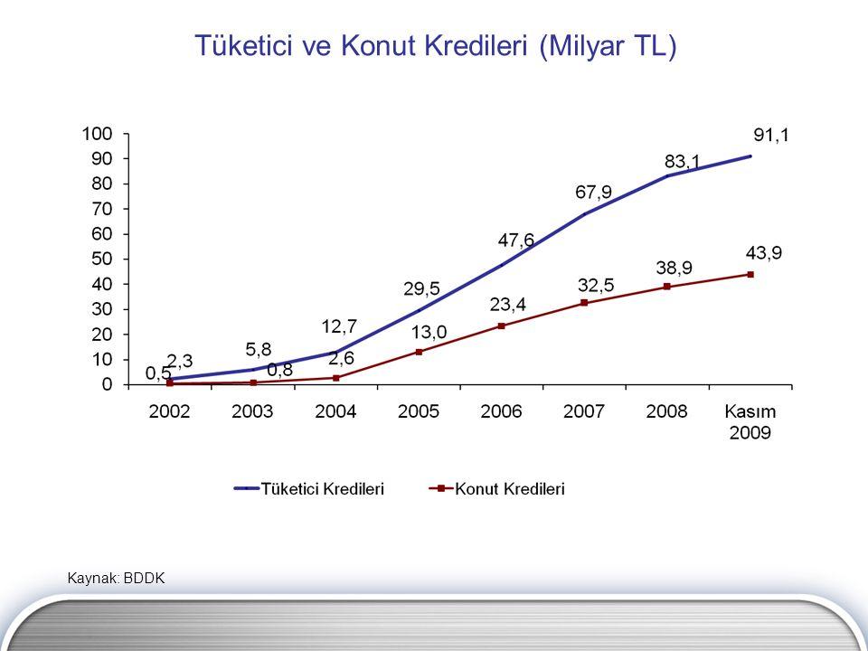 Tüketici ve Konut Kredileri (Milyar TL) Kaynak: BDDK