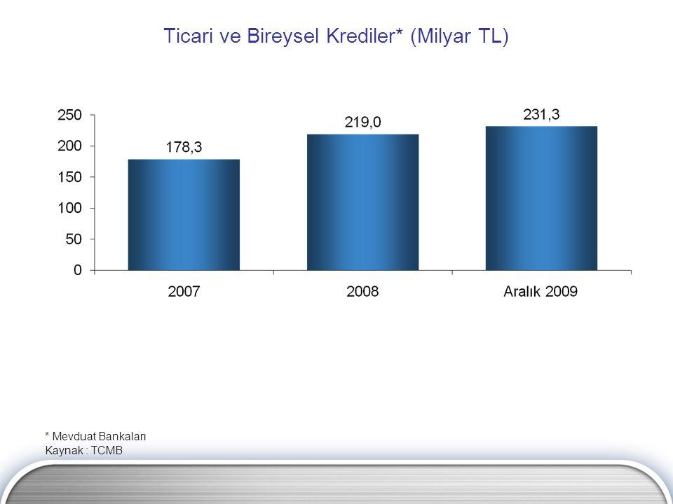 Ticari ve Bireysel Krediler* (Milyar TL) * Mevduat Bankaları Kaynak : TCMB