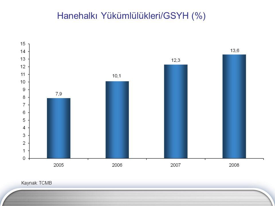 Hanehalkı Yükümlülükleri/GSYH (%) Kaynak: TCMB