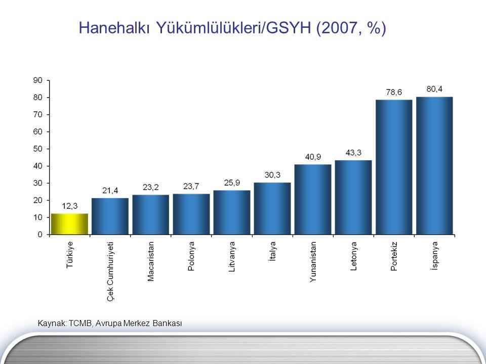 Hanehalkı Yükümlülükleri/GSYH (2007, %) Kaynak: TCMB, Avrupa Merkez Bankası