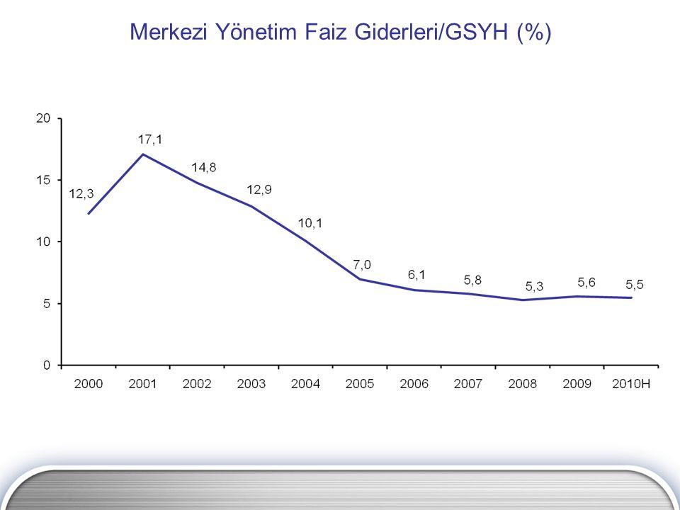 Merkezi Yönetim Faiz Giderleri/GSYH (%)