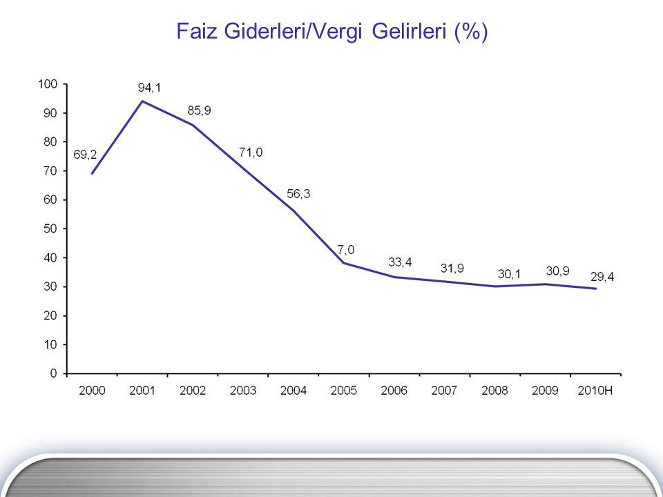 Faiz Giderleri/Vergi Gelirleri (%)