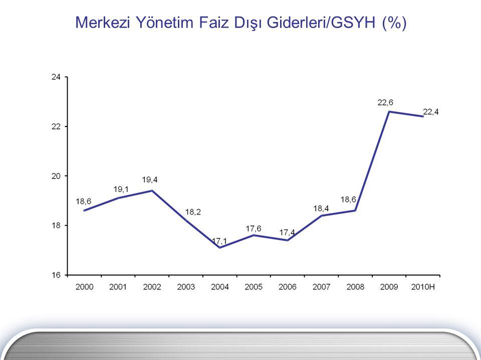 Merkezi Yönetim Faiz Dışı Giderleri/GSYH (%)