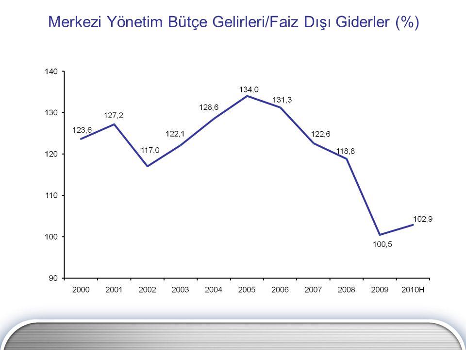 Merkezi Yönetim Bütçe Gelirleri/Faiz Dışı Giderler (%)