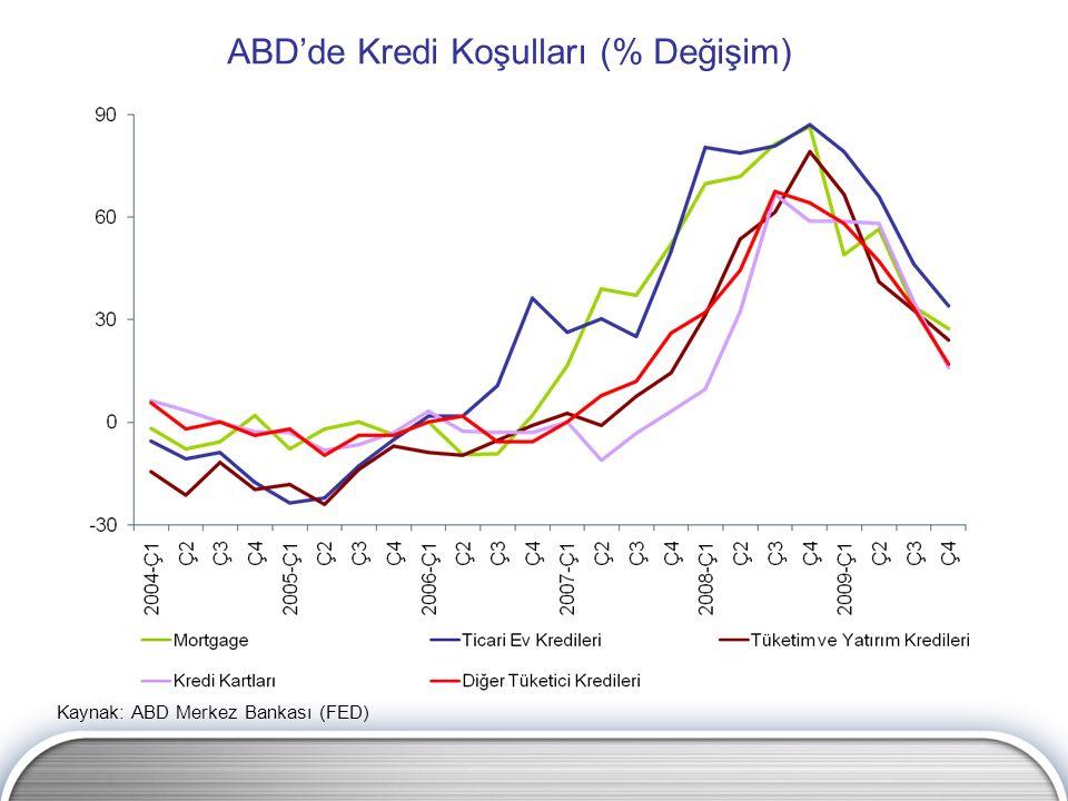 ABD'de Kredi Koşulları (% Değişim) Kaynak: ABD Merkez Bankası (FED)