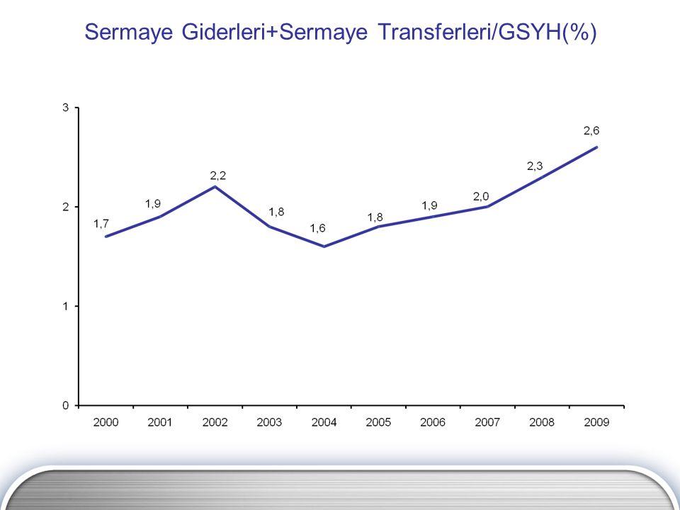 Sermaye Giderleri+Sermaye Transferleri/GSYH(%)