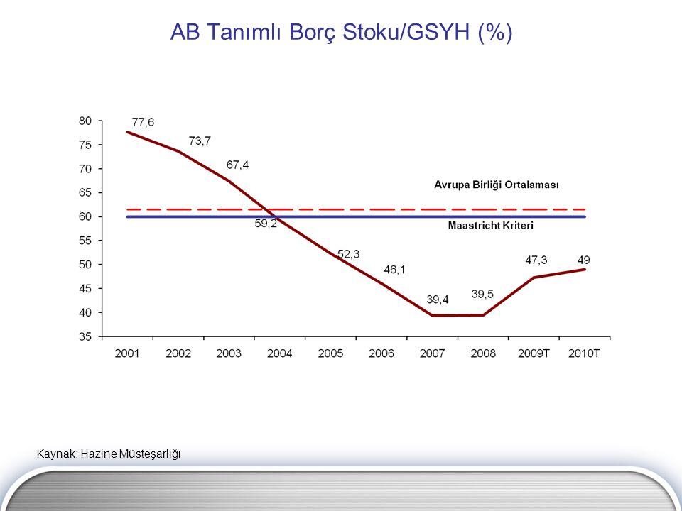 AB Tanımlı Borç Stoku/GSYH (%) Kaynak: Hazine Müsteşarlığı