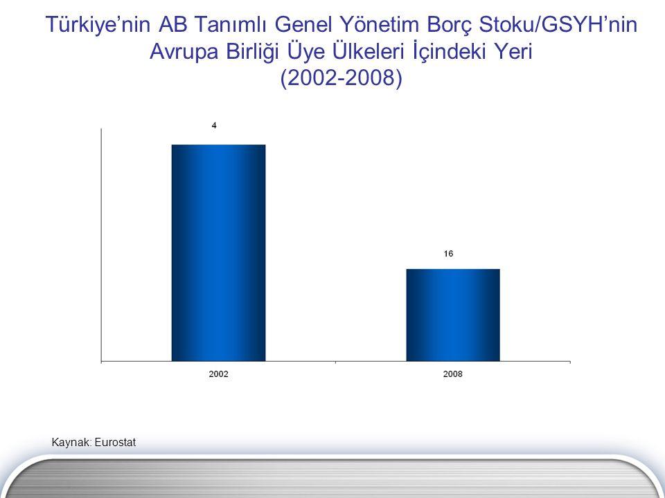 Türkiye'nin AB Tanımlı Genel Yönetim Borç Stoku/GSYH'nin Avrupa Birliği Üye Ülkeleri İçindeki Yeri (2002-2008) Kaynak: Eurostat