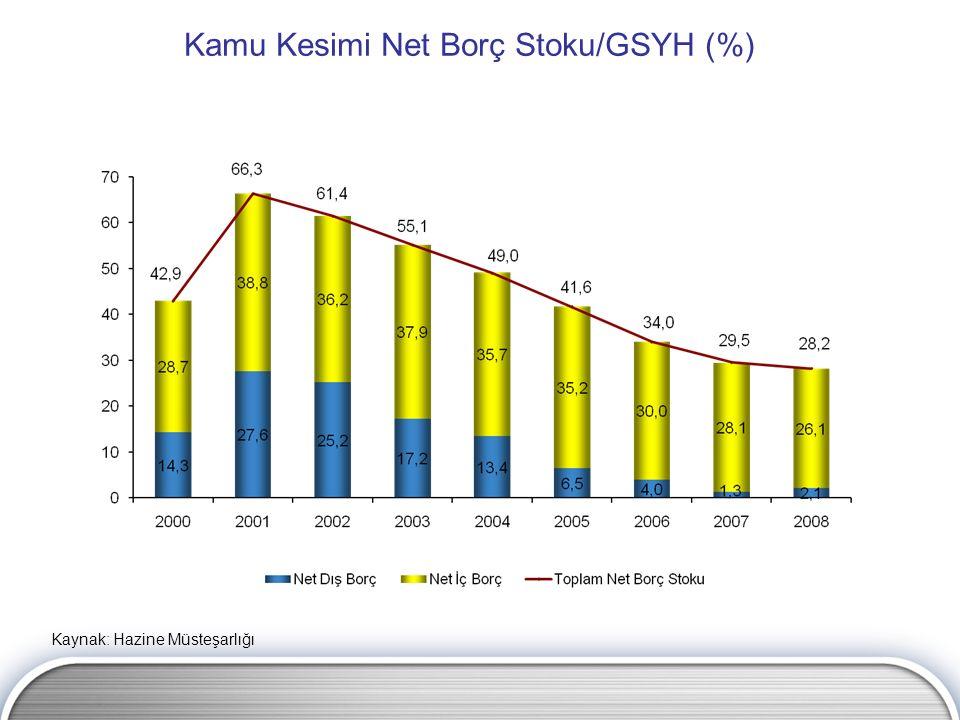 Kamu Kesimi Net Borç Stoku/GSYH (%) Kaynak: Hazine Müsteşarlığı