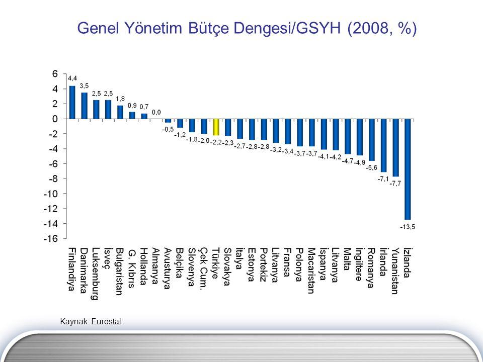 Genel Yönetim Bütçe Dengesi/GSYH (2008, %) Kaynak: Eurostat