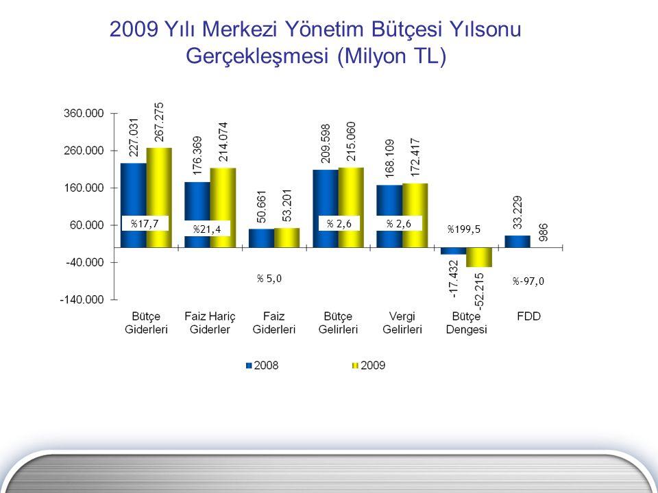 2009 Yılı Merkezi Yönetim Bütçesi Yılsonu Gerçekleşmesi (Milyon TL) %17,7 %21,4 % 5,0 % 2,6 %199,5 %-97,0